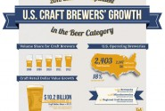 Inforgraphic: Brewers Association