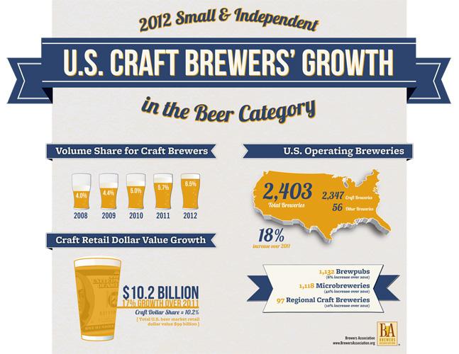 Inforgraphic: Brewers Association