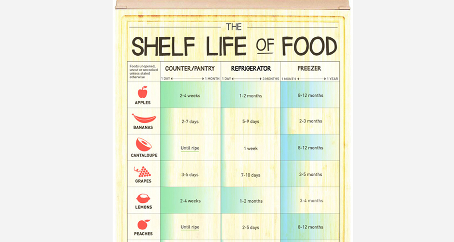 infographic how long can you keep different foods before. Black Bedroom Furniture Sets. Home Design Ideas