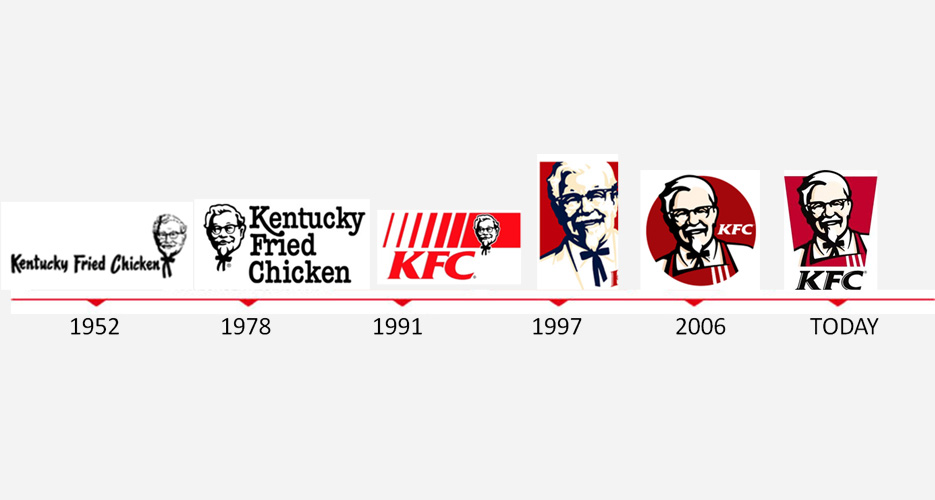KFC logo evolution over the years. (Photo: