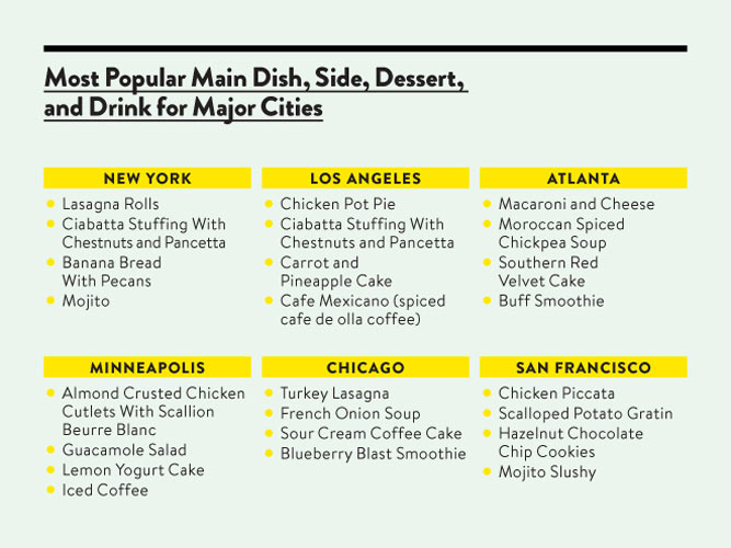 San Francisco and New York share a love for mojitos, while Los Angeles prefers chicken pot pie. (Photo: