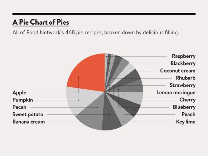 Apple and pumpkin pie recipes dominate foodnetwork.com.(Photo: