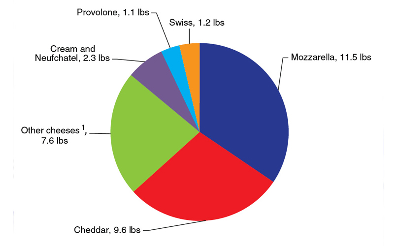 U.S. Cheese Availability. (Photo: Modern Farmer)