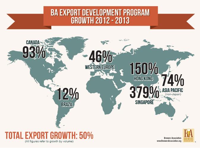 Craft Beer Exports