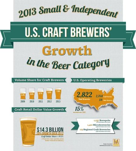 Photo: Brewers Association