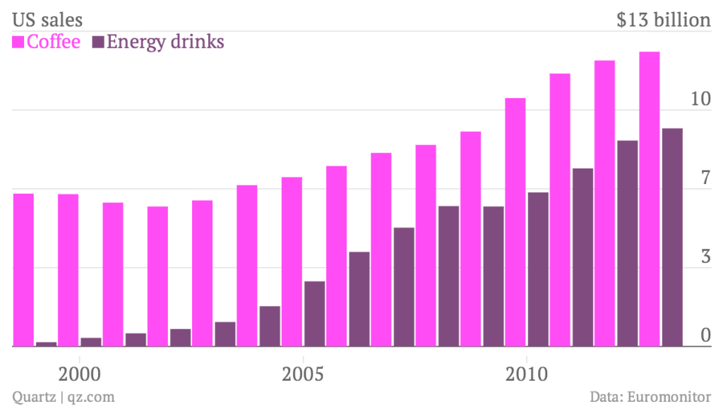 energy drink sales forecast Mintel forecasts that energy-drink sales in the us will grow around 40% from  2014 to 2019, or nearly 7% a year on average, as new users join.