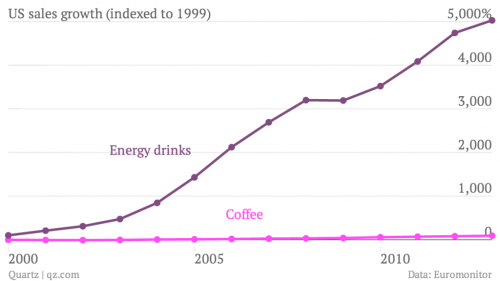 us-sales-growth-indexed-to-1999-coffee-energy-drinks_chartbuilder-1