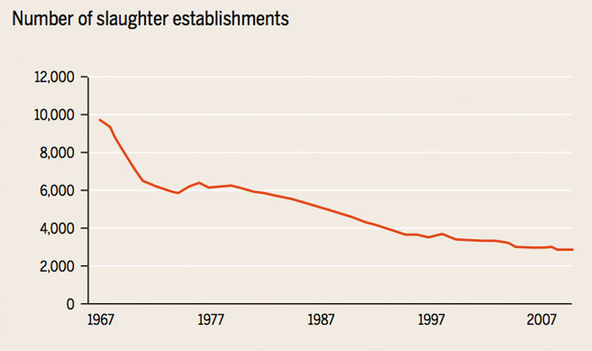 The number of slaughter facilities in the US has fallen dramatically over the last four decades: From 10,000 in 1967 to 3,000 in 2010. (Chart via Vox)