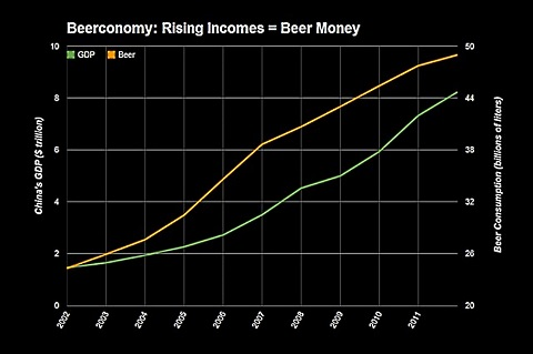 rising income more beer money
