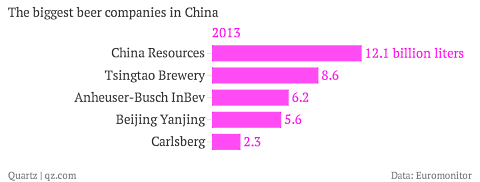 the-biggest-beer-companies-in-china-2013_chartbuilder