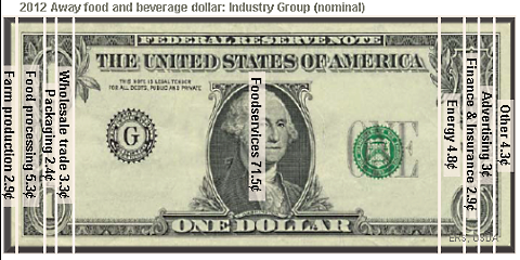 food dollar away food and beverage dollar industrial breakdown