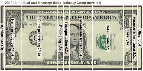 food dollar home food and beverage industrial breakdown