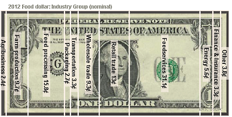 food dollar industrial breakdown