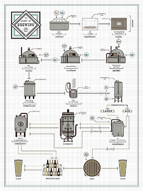chart of brewing