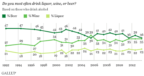 gallup liquor wine beer poll 2013
