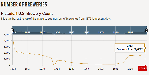 historical number of breweries