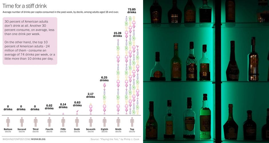 Weekly alcohol consumption among American adults. (Photo: Washington Post, Flickr)