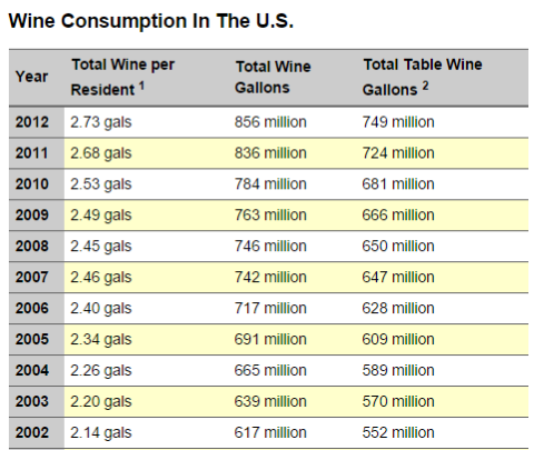 wine consumption table