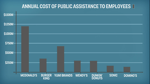 fast food wages public assistance 2