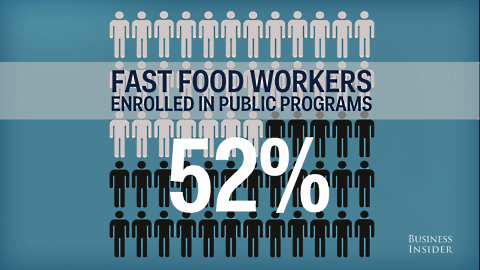 fast food wages public assistance