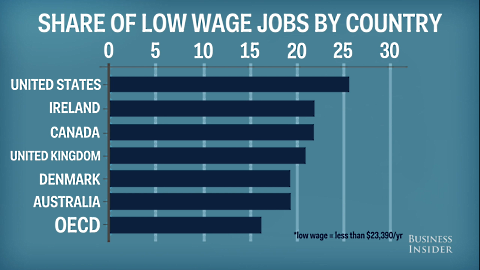 low wage workers worldwide