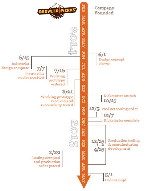 uKeg project plan timeline