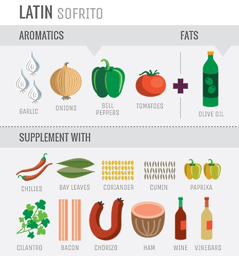 aromatics latin
