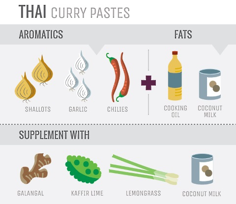 aromatics thai