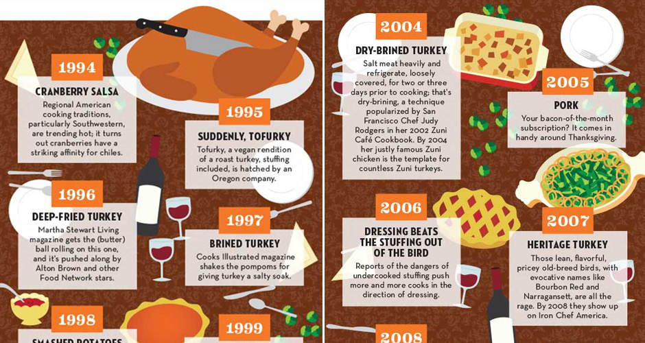 Infographic: Thanksgiving Food Trends of the Past 20 Years | First We ...