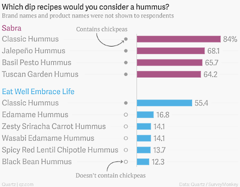 quartz hummus survey 2