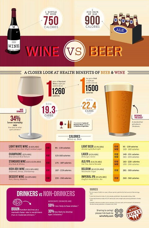 wine-vs-beer-infographic