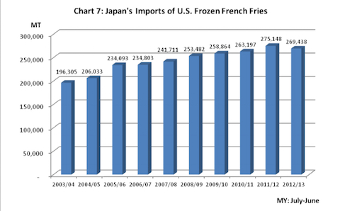 japan-fry-shortage-header