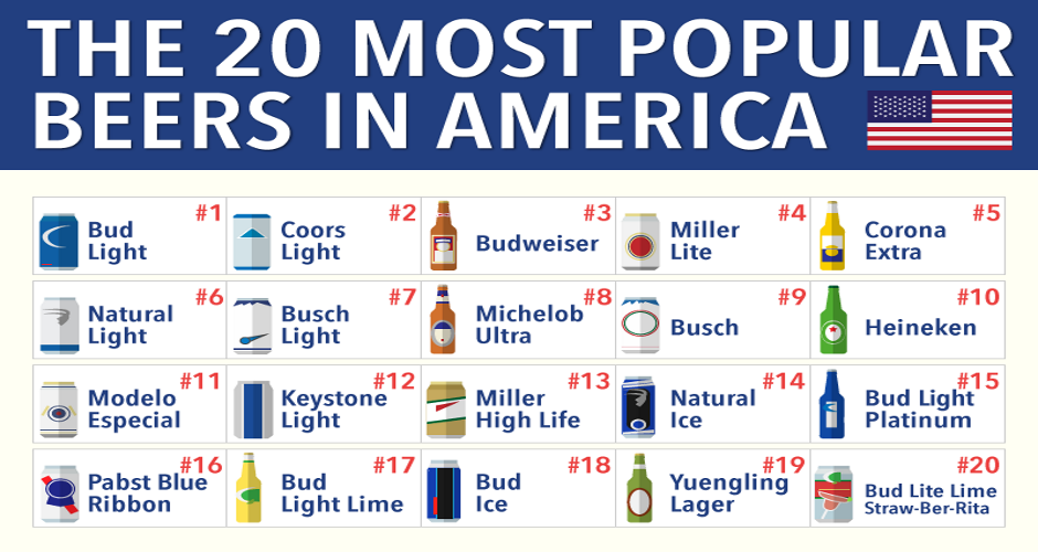 Top Craft Beers In The Us