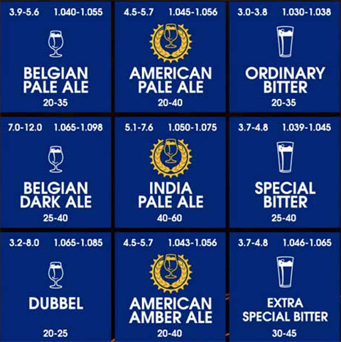 Periodic table of beer styles is what every classroom needs first heres a closer look at some of the beer styles included in the periodic table of beer urtaz Images