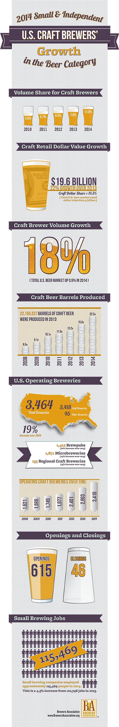 2014 craft beer expansion infographic