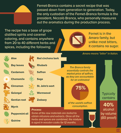 fernet infographic 3