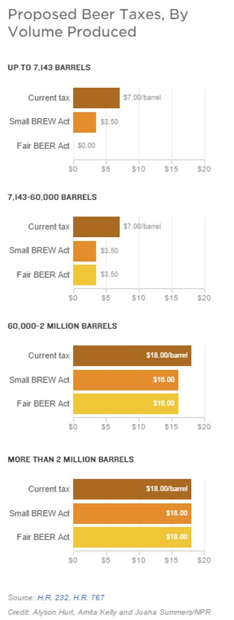 proposed beer taxes graphs