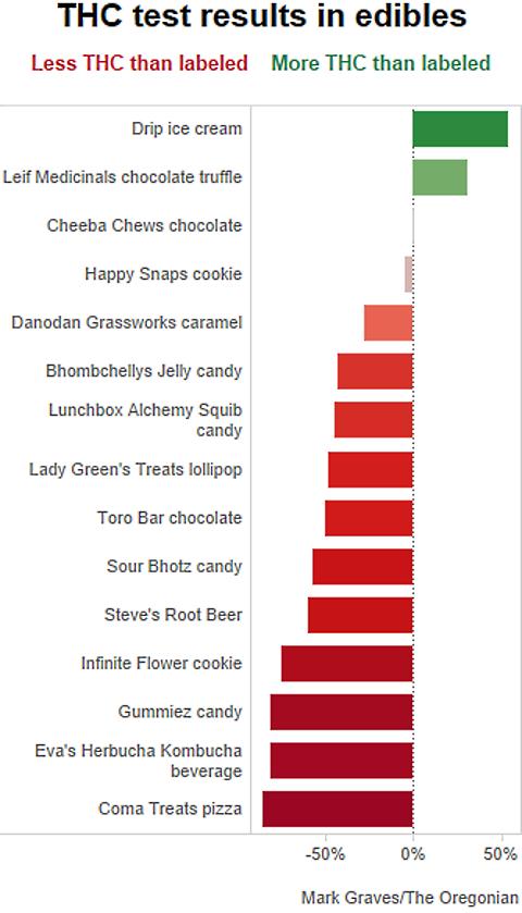 thc bar graph