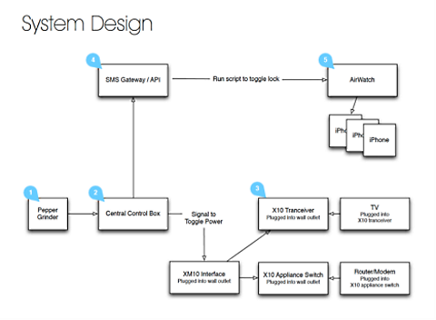 dolmio system design