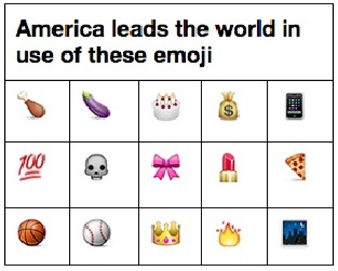 emoji america leads in
