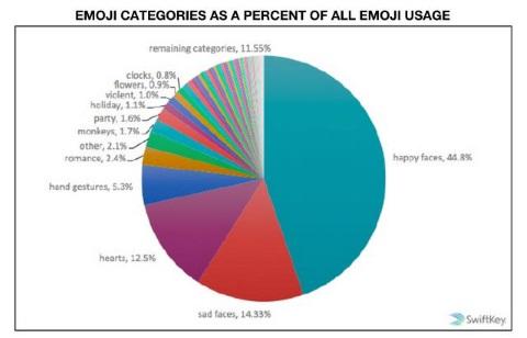 emoji pie chart