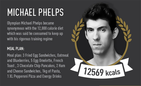Michael Phelps isn't far behind, with a 12,000 calories per day habit. This  guy supposedly chows a kilogram (2.2. pounds) of pasta and an extra large  pizza ...