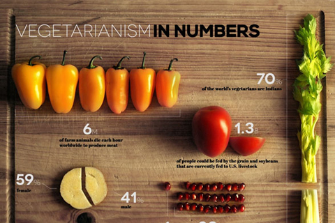 5 Infographics That Brilliantly Visualize Food Data Using