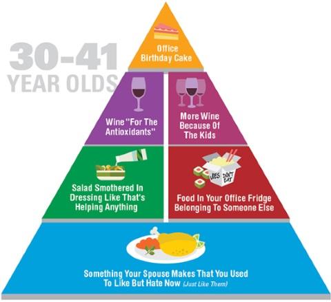 food pyramid 3
