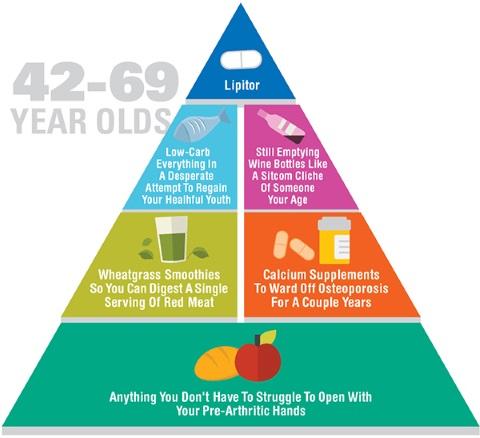 food pyramid 4