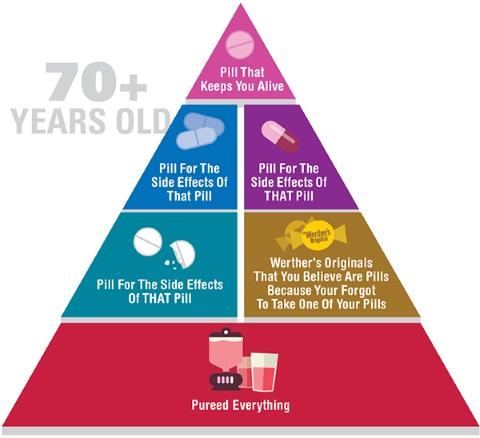 food pyramid 5