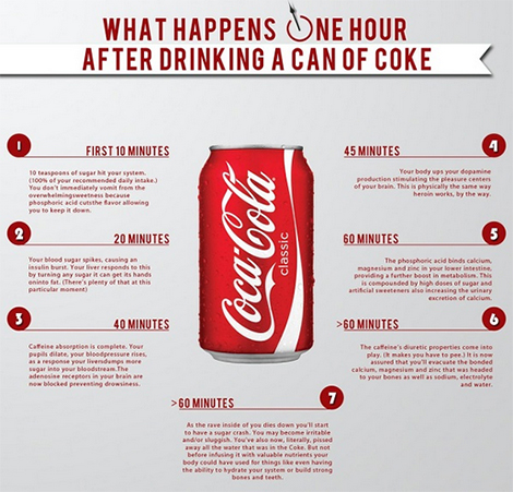 The Side Effects of Drinking Coca-Cola Range from Insulin