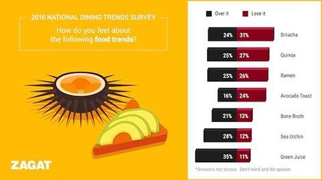 dining-trends-uni
