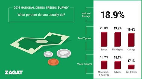 tipping-trends